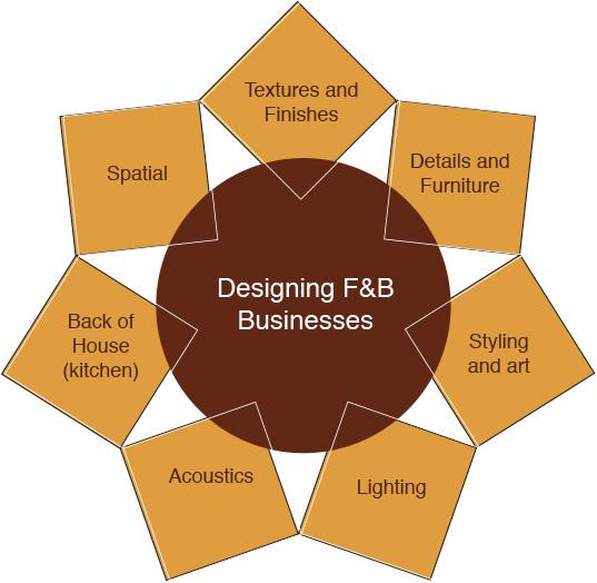 estaurant design building blocks food business design