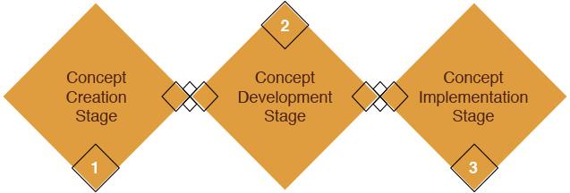 restaurant design stages food business design
