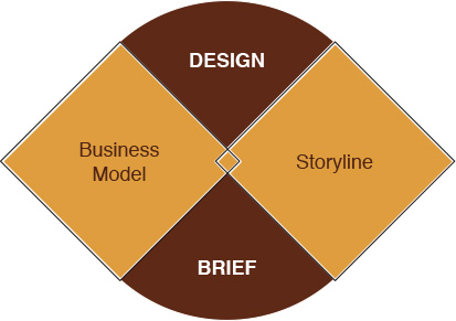 restaurant design brief
