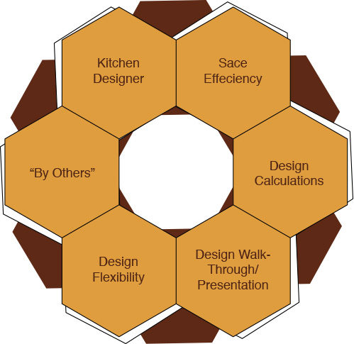 kitchen design elements food business design