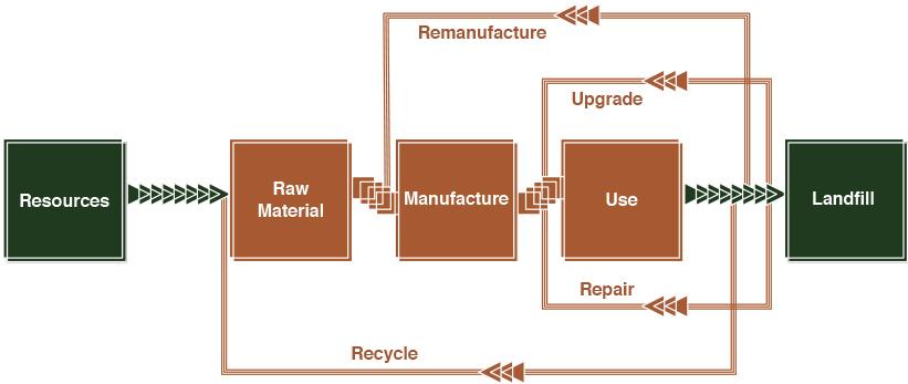 C2C closed loop system food business design