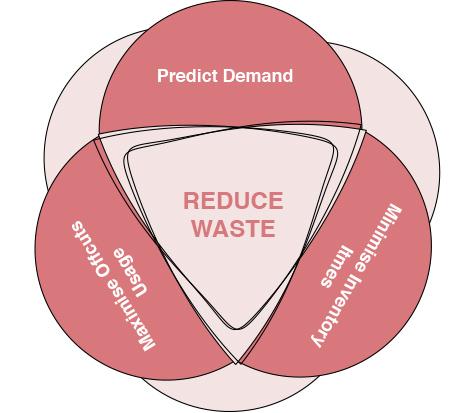 Waste reduction food business design