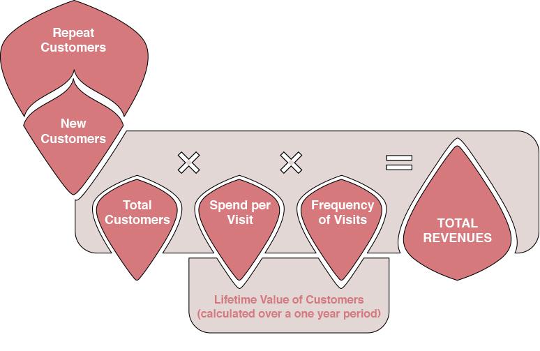 Customer Lifetime Value food business design