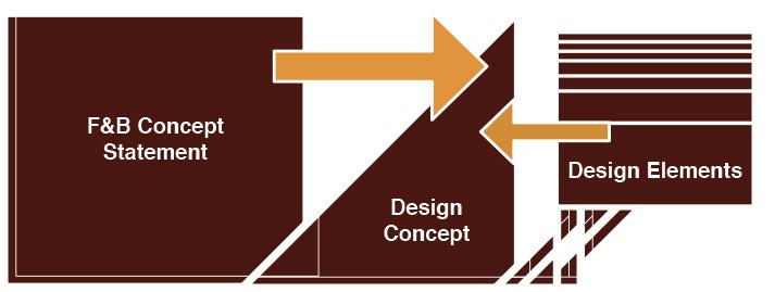 F&B Design Concept food business design