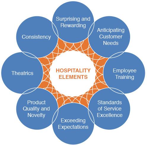 Hospitality Elements food business design