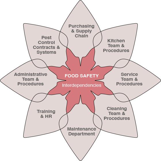 Food Safety food business design