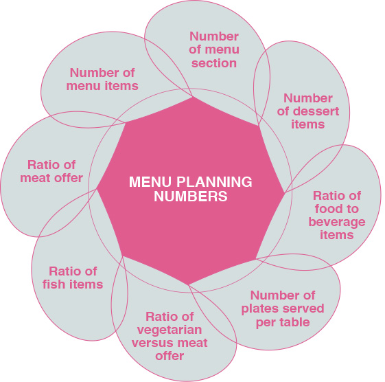 menu planning considerations food business design