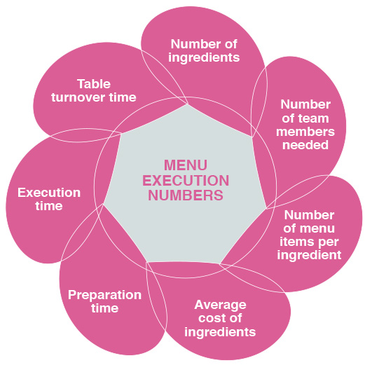 menu execution considerations food business design