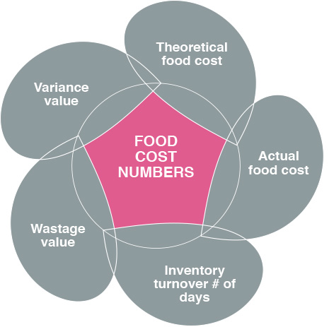 Food Cost Numbers food business design