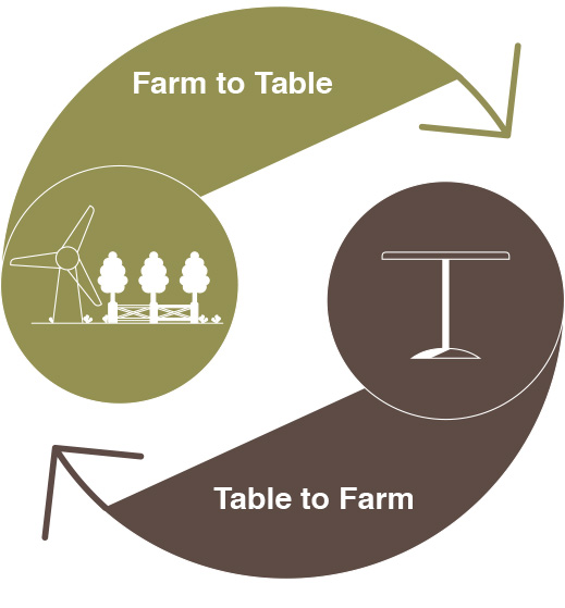 Farm to Table food business design