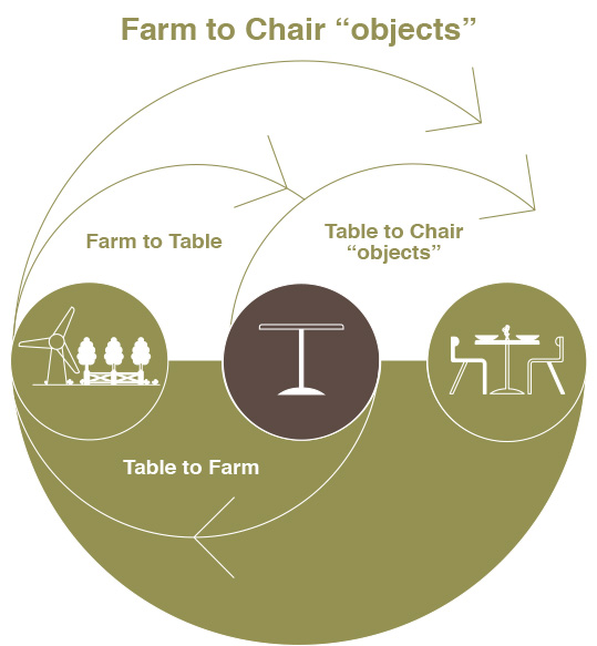Farm to Chair food business design