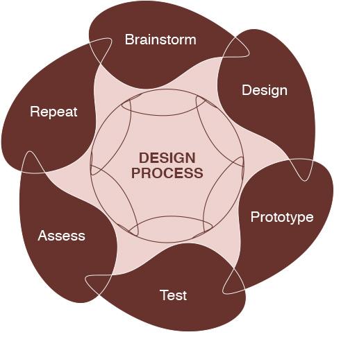 Design Process food business design